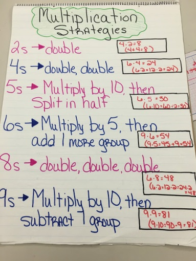 5th Grade Multiplication Strategies Anchor Chart